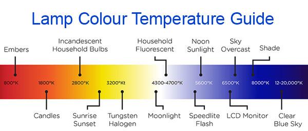 Kelvin Colour Temperature Scale