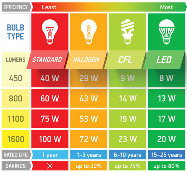 What Are Lumens And Why Do They Matter - Universal Lighting