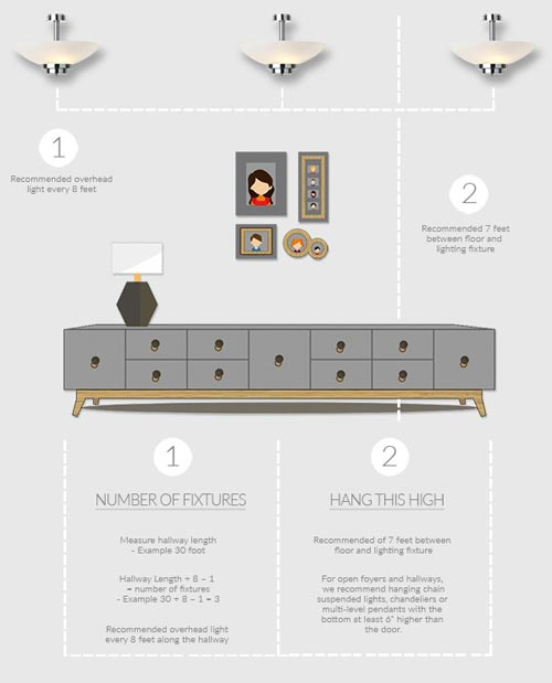 Hallway lighting placement guide infographic