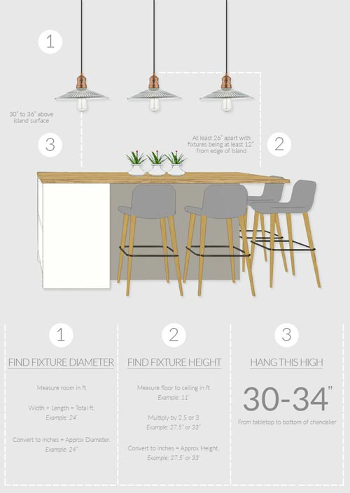 Kitchen island pendant light placement infographic
