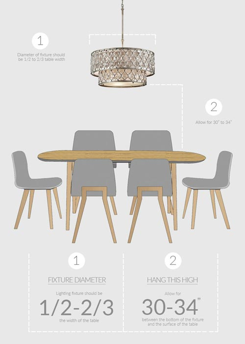 Pendant light above dining table infographic